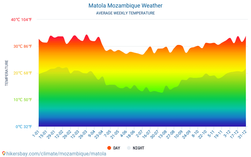 Matola - Average Monthly temperatures and weather 2015 - 2018 Average temperature in Matola over the years. Average Weather in Matola, Mozambique.