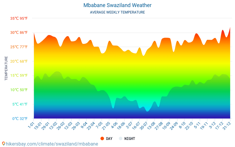 Mbabane - Average Monthly temperatures and weather 2015 - 2018 Average temperature in Mbabane over the years. Average Weather in Mbabane, Swaziland.