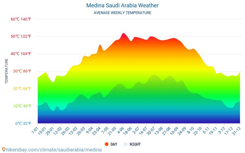 Medina - Átlagos havi hőmérséklet és időjárás 2015 - 2018 Medina Átlagos hőmérséklete az évek során. Átlagos Időjárás Medina, Szaúd-Arábia.