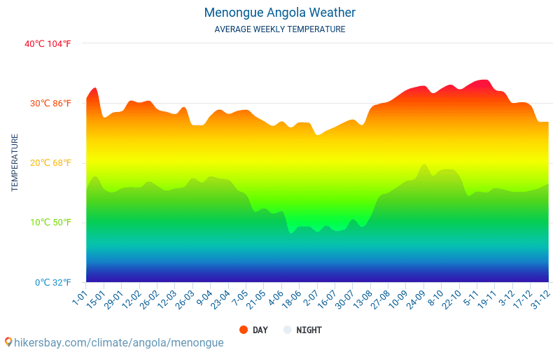 Menongue - Average Monthly temperatures and weather 2015 - 2018 Average temperature in Menongue over the years. Average Weather in Menongue, Angola.
