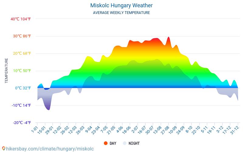 Miskolc - Temperaturi medii lunare şi vreme 2015 - 2019 Temperatura medie în Miskolc ani. Meteo medii în Miskolc, Ungaria.