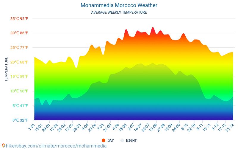 Mohammedia - Середні щомісячні температури і погода 2015 - 2019 Середня температура в Mohammedia протягом багатьох років. Середній Погодні в Mohammedia, Марокко.