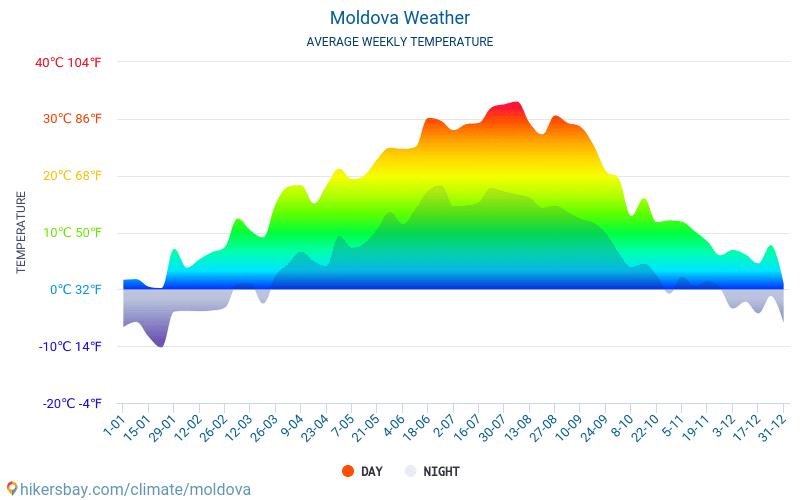 Moldavia - Clima e temperature medie mensili 2015 - 2018 Temperatura media in Moldavia nel corso degli anni. Tempo medio a Moldavia.