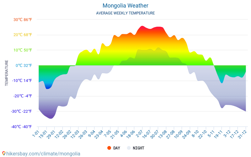 Mongolia - Average Monthly temperatures and weather 2015 - 2019 Average temperature in Mongolia over the years. Average Weather in Mongolia.