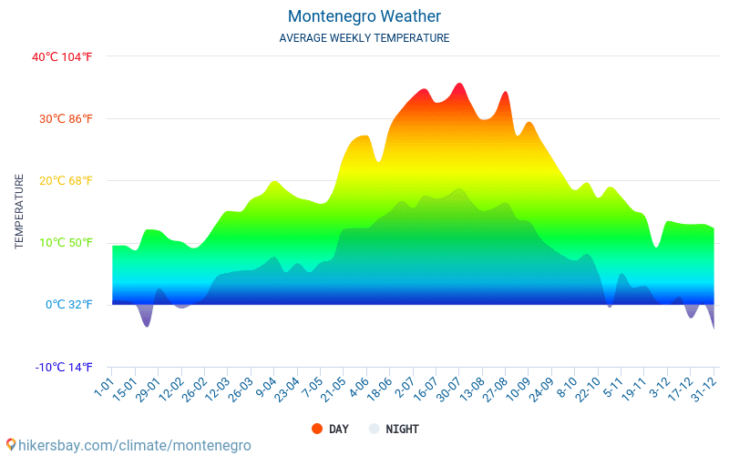 Montenegro - Average Monthly temperatures and weather 2015 - 2018 Average temperature in Montenegro over the years. Average Weather in Montenegro.