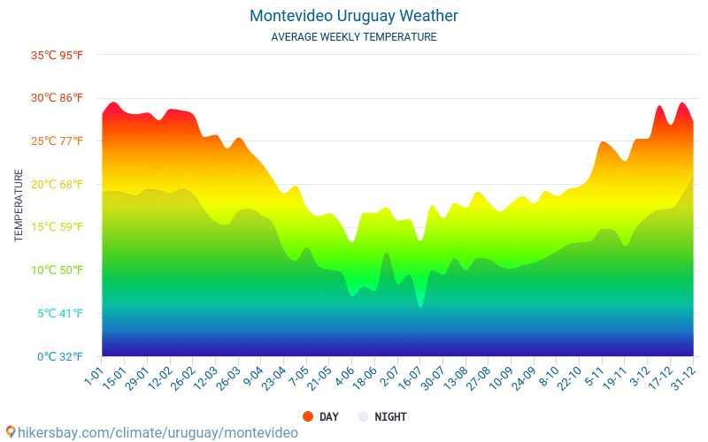 Montevideo - Average Monthly temperatures and weather 2015 - 2019 Average temperature in Montevideo over the years. Average Weather in Montevideo, Uruguay.