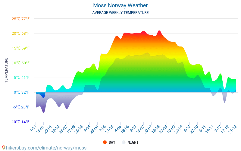 Moss - Average Monthly temperatures and weather 2015 - 2018 Average temperature in Moss over the years. Average Weather in Moss, Norway.