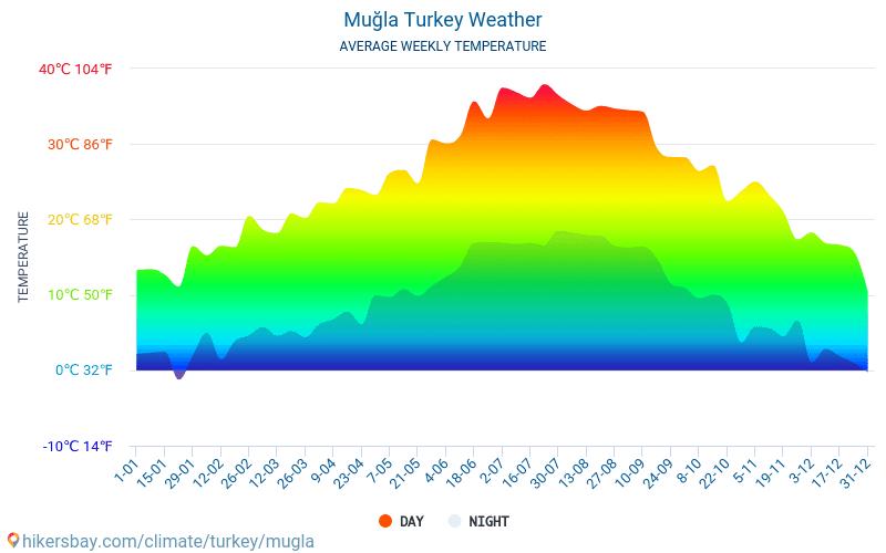 Muğla - Średnie miesięczne temperatury i pogoda 2015 - 2018 Średnie temperatury w Mugla w ubiegłych latach. Historyczna średnia pogoda w Mugla, Turcja.