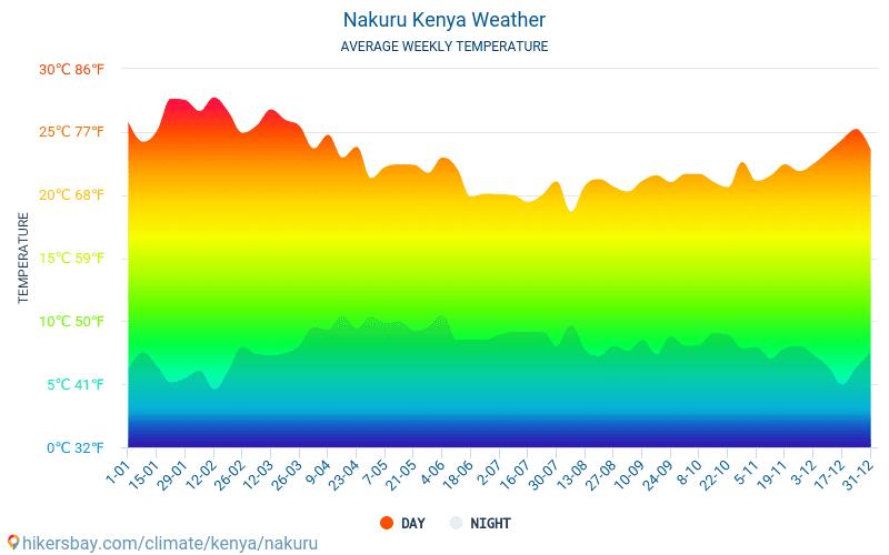 Nakuru - Gennemsnitlige månedlige temperatur og vejr 2015 - 2019 Gennemsnitstemperatur i Nakuru gennem årene. Gennemsnitlige vejr i Nakuru, Kenya.