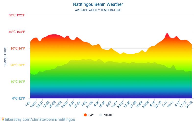 Natitingou - Clima y temperaturas medias mensuales 2015 - 2018 Temperatura media en Natitingou sobre los años. Tiempo promedio en Natitingou, Benín.