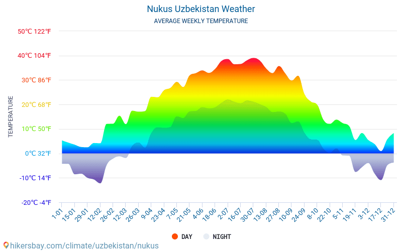 Nukus - Average Monthly temperatures and weather 2015 - 2018 Average temperature in Nukus over the years. Average Weather in Nukus, Uzbekistan.