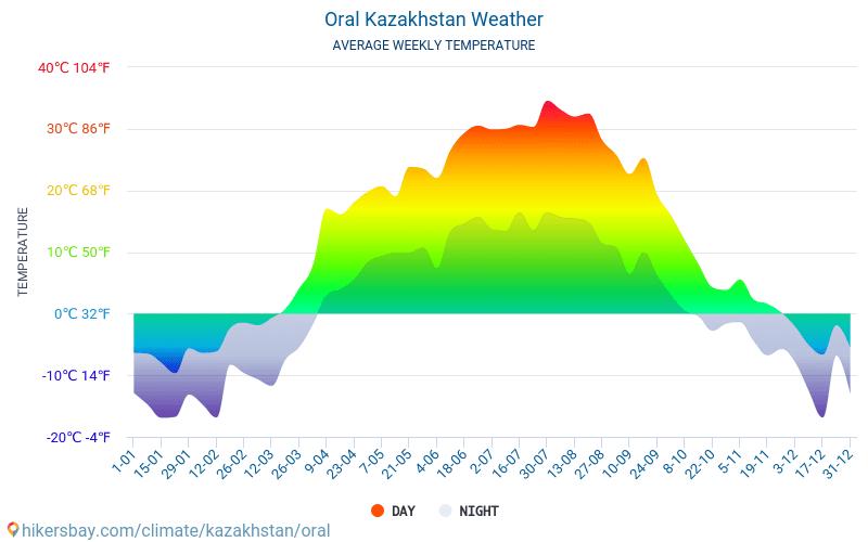 Oral - Nhiệt độ trung bình hàng tháng và thời tiết 2015 - 2018 Nhiệt độ trung bình ở Oral trong những năm qua. Thời tiết trung bình ở Oral, Kazakhstan.