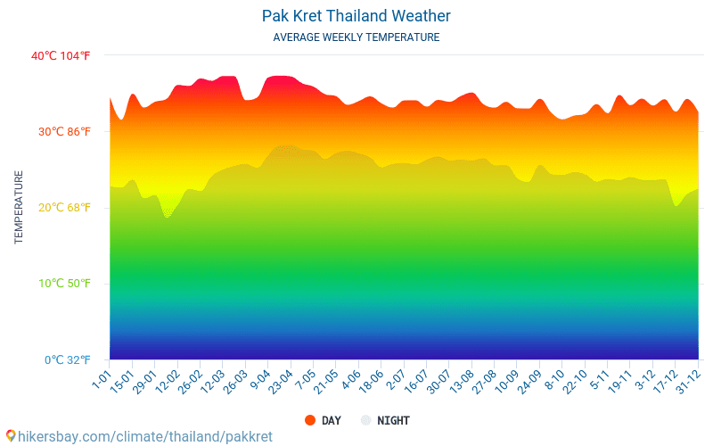 Pak Kret - Average Monthly temperatures and weather 2015 - 2018 Average temperature in Pak Kret over the years. Average Weather in Pak Kret, Thailand.