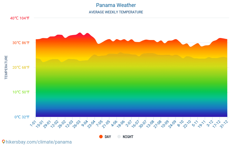 Panama - Average Monthly temperatures and weather 2015 - 2018 Average temperature in Panama over the years. Average Weather in Panama.