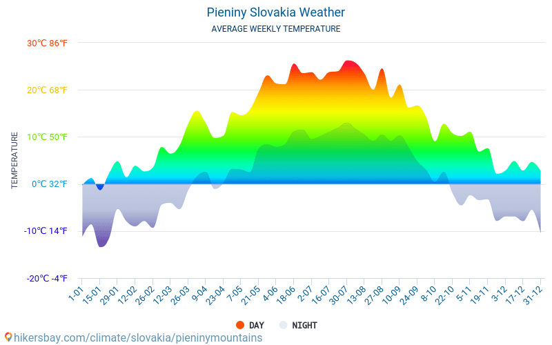 Pieniny - Average Monthly temperatures and weather 2015 - 2018 Average temperature in Pieniny over the years. Average Weather in Pieniny, Slovakia.