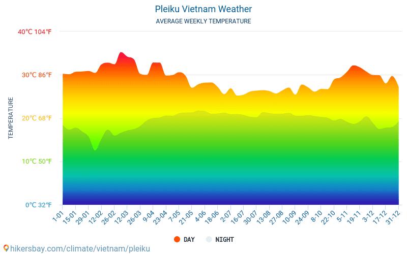 Pleiku - Average Monthly temperatures and weather 2015 - 2018 Average temperature in Pleiku over the years. Average Weather in Pleiku, Vietnam.