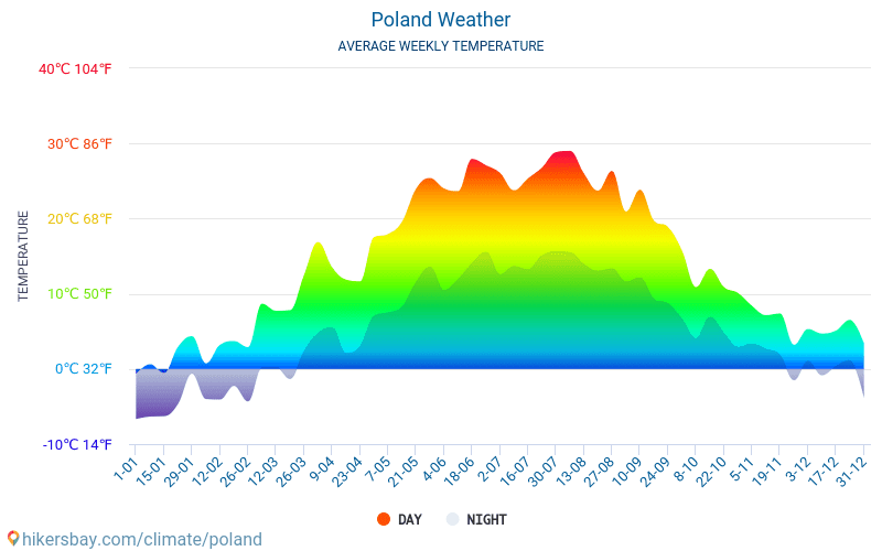 Poland - Average Monthly temperatures and weather 2015 - 2018 Average temperature in Poland over the years. Average Weather in Poland.