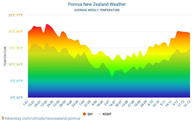 Porirua - Météo et températures moyennes mensuelles 2015 - 2018 Température moyenne en Porirua au fil des ans. Conditions météorologiques moyennes en Porirua, Nouvelle-Zélande.