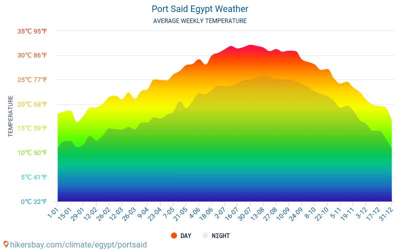 Port Said - Gemiddelde maandelijkse temperaturen en weer 2015 - 2019 Gemiddelde temperatuur in de Port Said door de jaren heen. Het gemiddelde weer in Port Said, Egypte.