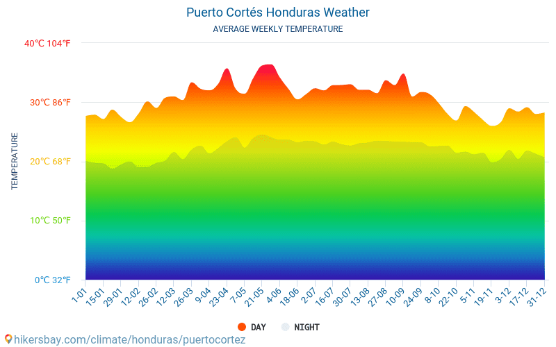 Puerto Cortés - Average Monthly temperatures and weather 2015 - 2019 Average temperature in Puerto Cortés over the years. Average Weather in Puerto Cortés, Honduras.