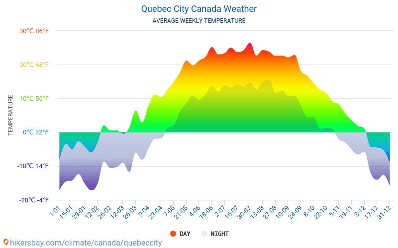 魁北克市 - 平均每月气温和天气 2015 - 2018 平均温度在 魁北克市 多年来。 魁北克市, 加拿大 中的平均天气。