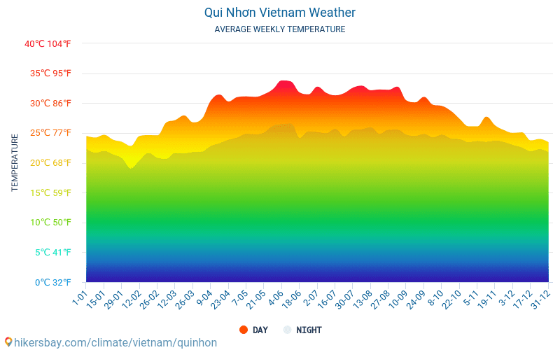 Qui Nhơn - Average Monthly temperatures and weather 2015 - 2019 Average temperature in Qui Nhơn over the years. Average Weather in Qui Nhơn, Vietnam.