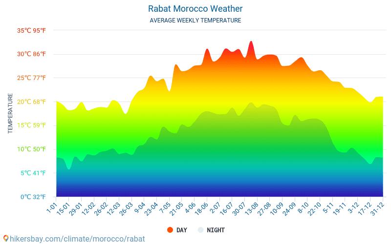 Rabat - Monatliche Durchschnittstemperaturen und Wetter 2015 - 2019 Durchschnittliche Temperatur im Rabat im Laufe der Jahre. Durchschnittliche Wetter in Rabat, Marokko.