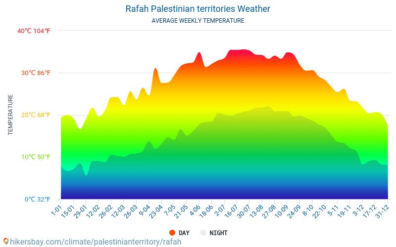 Rafah - Średnie miesięczne temperatury i pogoda 2015 - 2018 Średnie temperatury w Rafah w ubiegłych latach. Historyczna średnia pogoda w Rafah, Palestyna.