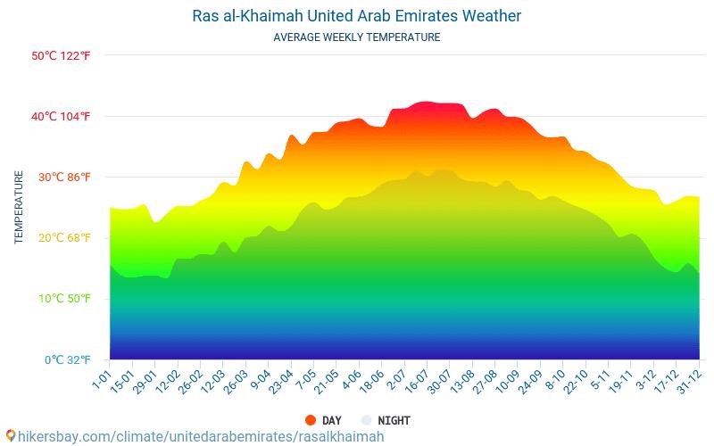 Ras al-Khaimah - Average Monthly temperatures and weather 2015 - 2018 Average temperature in Ras al-Khaimah over the years. Average Weather in Ras al-Khaimah, United Arab Emirates.