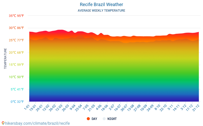 Recife - Average Monthly temperatures and weather 2015 - 2018 Average temperature in Recife over the years. Average Weather in Recife, Brazil.