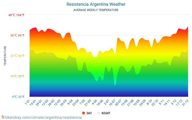 Resistencia - Temperaturi medii lunare şi vreme 2015 - 2018 Temperatura medie în Resistencia ani. Meteo medii în Resistencia, Argentina.