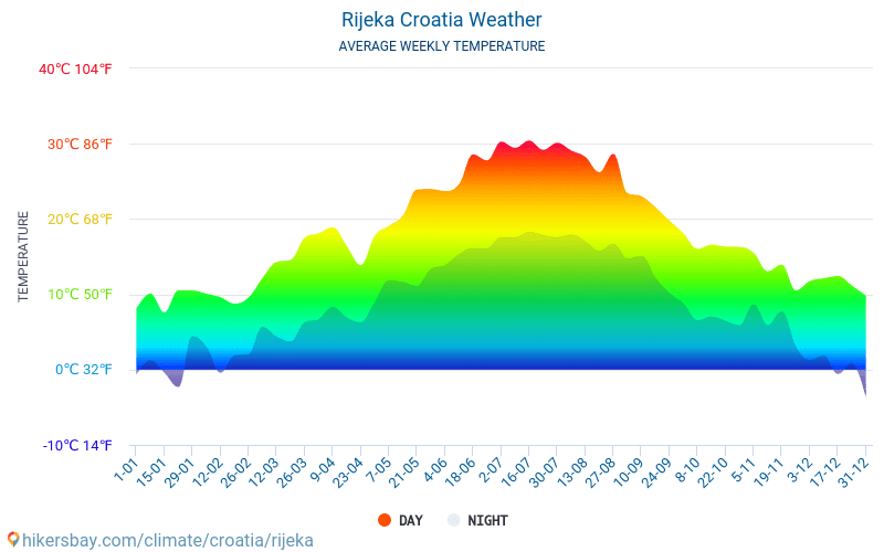 Rijeka - Average Monthly temperatures and weather 2015 - 2018 Average temperature in Rijeka over the years. Average Weather in Rijeka, Croatia.