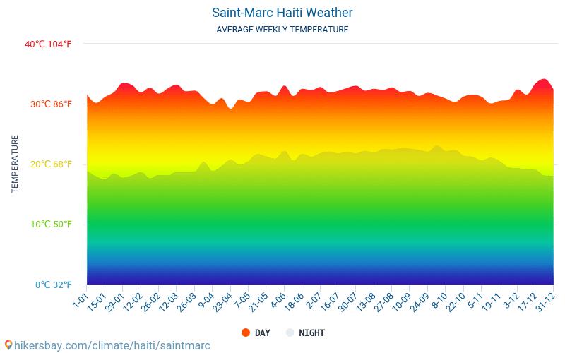 סנט מארק - ממוצעי טמפרטורות חודשיים ומזג אוויר 2015 - 2019 טמפ ממוצעות סנט מארק השנים. מזג האוויר הממוצע ב- סנט מארק, האיטי.