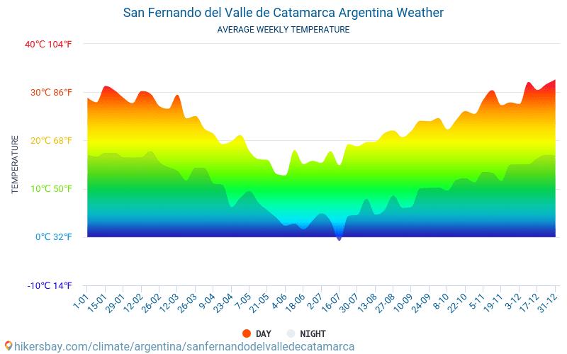 Catamarca - Keskimääräiset kuukausi lämpötilat ja sää 2015 - 2018 Keskilämpötila Catamarca vuoden aikana. Keskimääräinen Sää Catamarca, Argentiina.