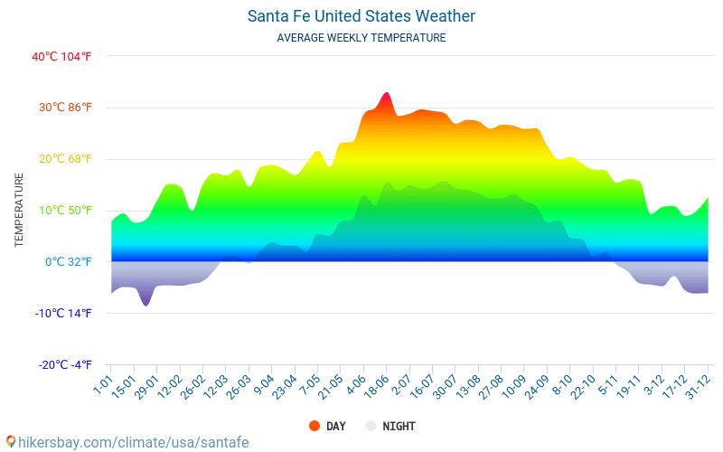 Santa Fe - Ortalama aylık sıcaklık ve hava durumu 2015 - 2018 Yıl boyunca ortalama sıcaklık Santa Fe içinde. Ortalama hava Santa Fe, Amerika Birleşik Devletleri içinde.