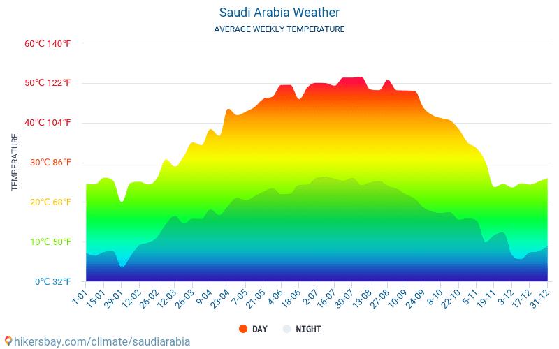 Saudi Arabia - Average Monthly temperatures and weather 2015 - 2018 Average temperature in Saudi Arabia over the years. Average Weather in Saudi Arabia.