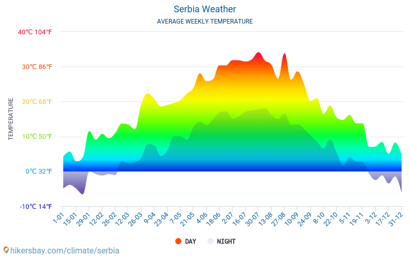Serbia - Average Monthly temperatures and weather 2015 - 2018 Average temperature in Serbia over the years. Average Weather in Serbia.