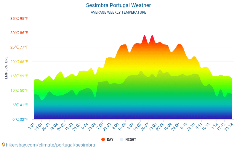 Sesimbra - Average Monthly temperatures and weather 2015 - 2018 Average temperature in Sesimbra over the years. Average Weather in Sesimbra, Portugal.