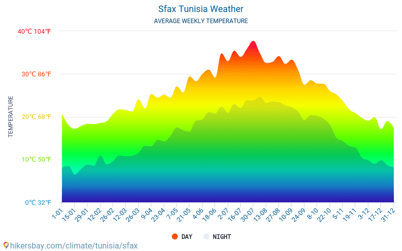 Sfax - Monatliche Durchschnittstemperaturen und Wetter 2015 - 2019 Durchschnittliche Temperatur im Sfax im Laufe der Jahre. Durchschnittliche Wetter in Sfax, Tunesien.