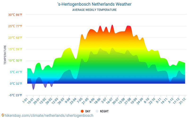 Хертогенбос - Среднемесячные значения температуры и Погода 2015 - 2018 Средняя температура в Хертогенбос с годами. Средняя Погода в Хертогенбос, Нидерланды.