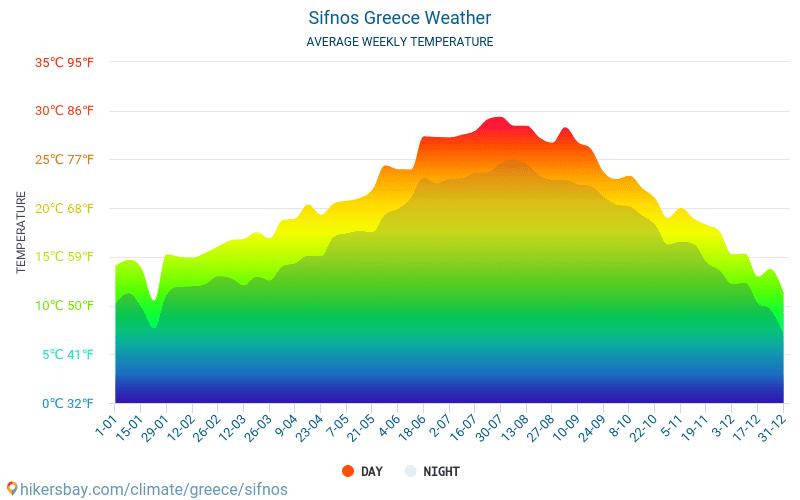 סיפנוס - ממוצעי טמפרטורות חודשיים ומזג אוויר 2015 - 2018 טמפ ממוצעות סיפנוס השנים. מזג האוויר הממוצע ב- סיפנוס, יוון.