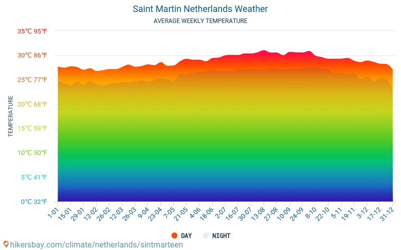 圣马丁岛 - 平均每月气温和天气 2015 - 2018 平均温度在 圣马丁岛 多年来。 圣马丁岛, 荷兰 中的平均天气。