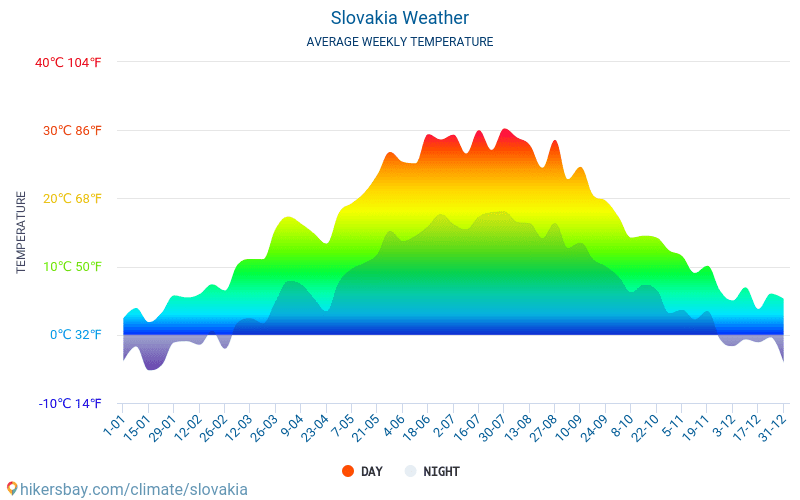 Slovakia - Average Monthly temperatures and weather 2015 - 2018 Average temperature in Slovakia over the years. Average Weather in Slovakia.