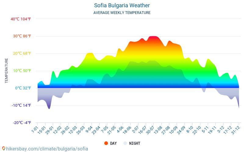 Sofia - Średnie miesięczne temperatury i pogoda 2015 - 2019 Średnie temperatury w Sofii w ubiegłych latach. Historyczna średnia pogoda w Sofii, Bułgaria.
