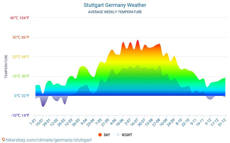Stuttgart - Average Monthly temperatures and weather 2015 - 2019 Average temperature in Stuttgart over the years. Average Weather in Stuttgart, Germany.