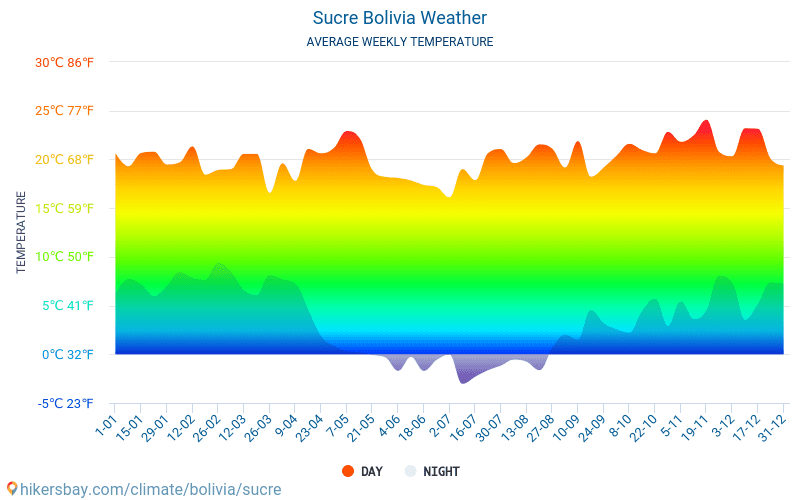 Sucre - Average Monthly temperatures and weather 2015 - 2018 Average temperature in Sucre over the years. Average Weather in Sucre, Bolivia.