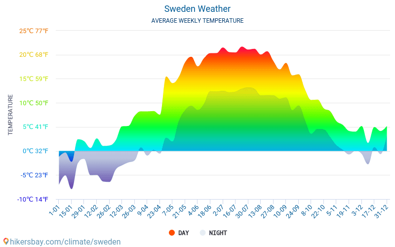 Sweden - Average Monthly temperatures and weather 2015 - 2018 Average temperature in Sweden over the years. Average Weather in Sweden.
