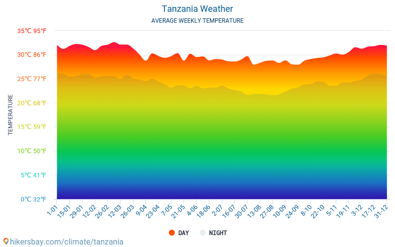 Tanzania - Average Monthly temperatures and weather 2015 - 2018 Average temperature in Tanzania over the years. Average Weather in Tanzania.