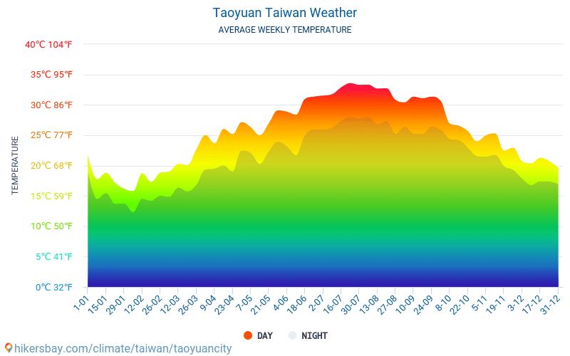 Таоюань - Среднемесячные значения температуры и Погода 2015 - 2018 Средняя температура в Таоюань с годами. Средняя Погода в Таоюань, Тайвань.