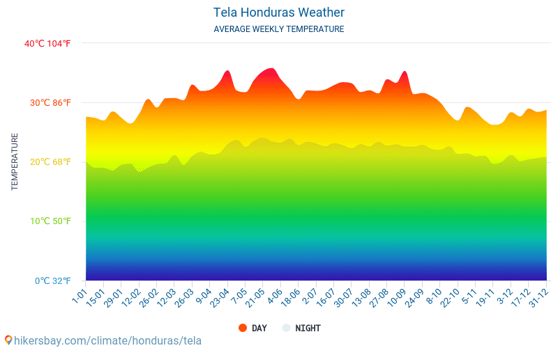 Tela - Average Monthly temperatures and weather 2015 - 2019 Average temperature in Tela over the years. Average Weather in Tela, Honduras.